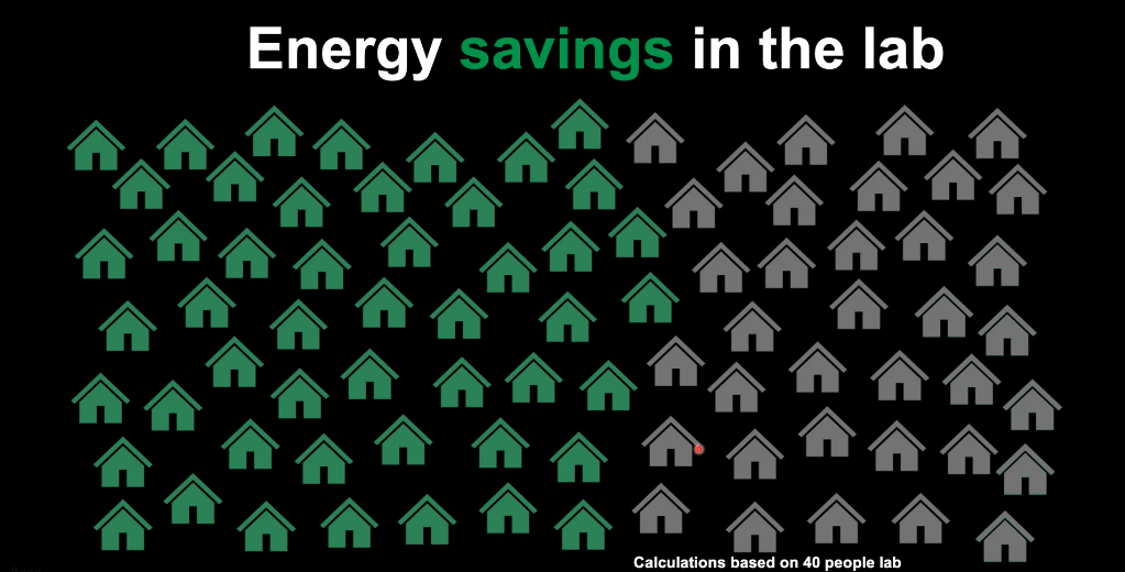 Amount of energy saved by making a lab greener