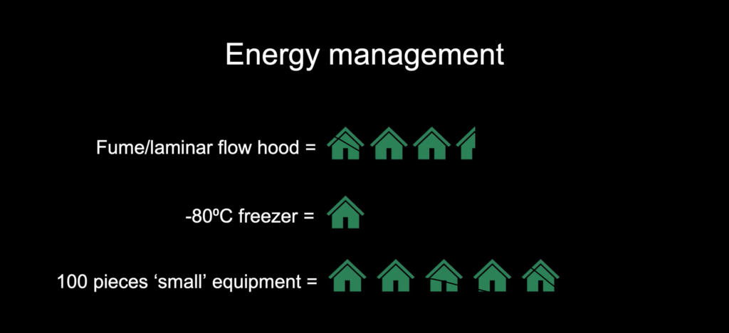 Amount of energy used by a lab